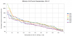 UK Puzzle Championship difficulty graph