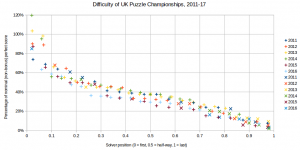 UK Puzzle Championship repeat participation graph